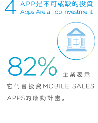 4. APP是不可或缺的投資, APPs Are a Top Investment, 82%企業表示它們會投資MOBILE SALES APPS的啟動計畫。